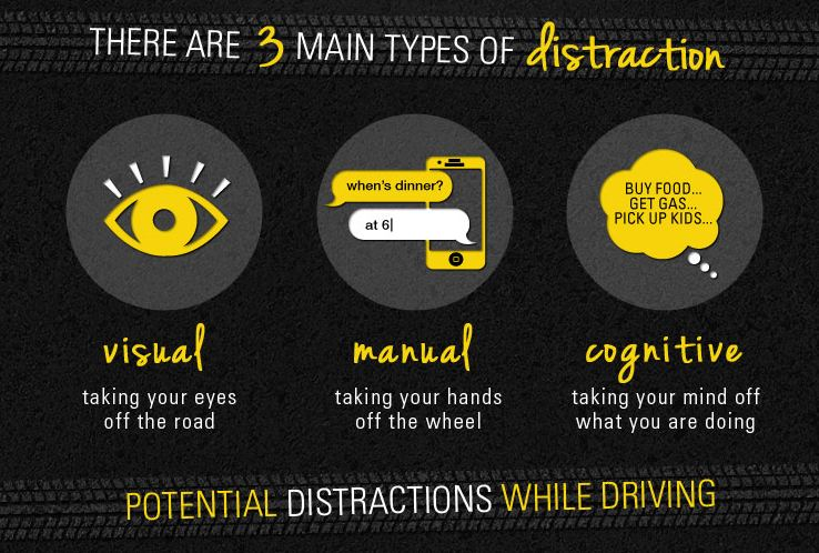 Dangers Of Texting And Driving >> Driving in the USA: The Dangers of Distracted Driving ...