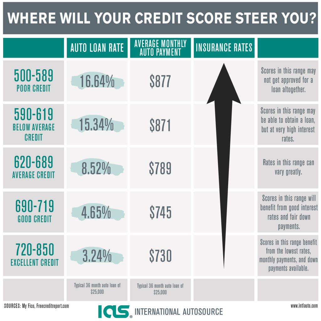 how a bad credit score affects your auto loan rate