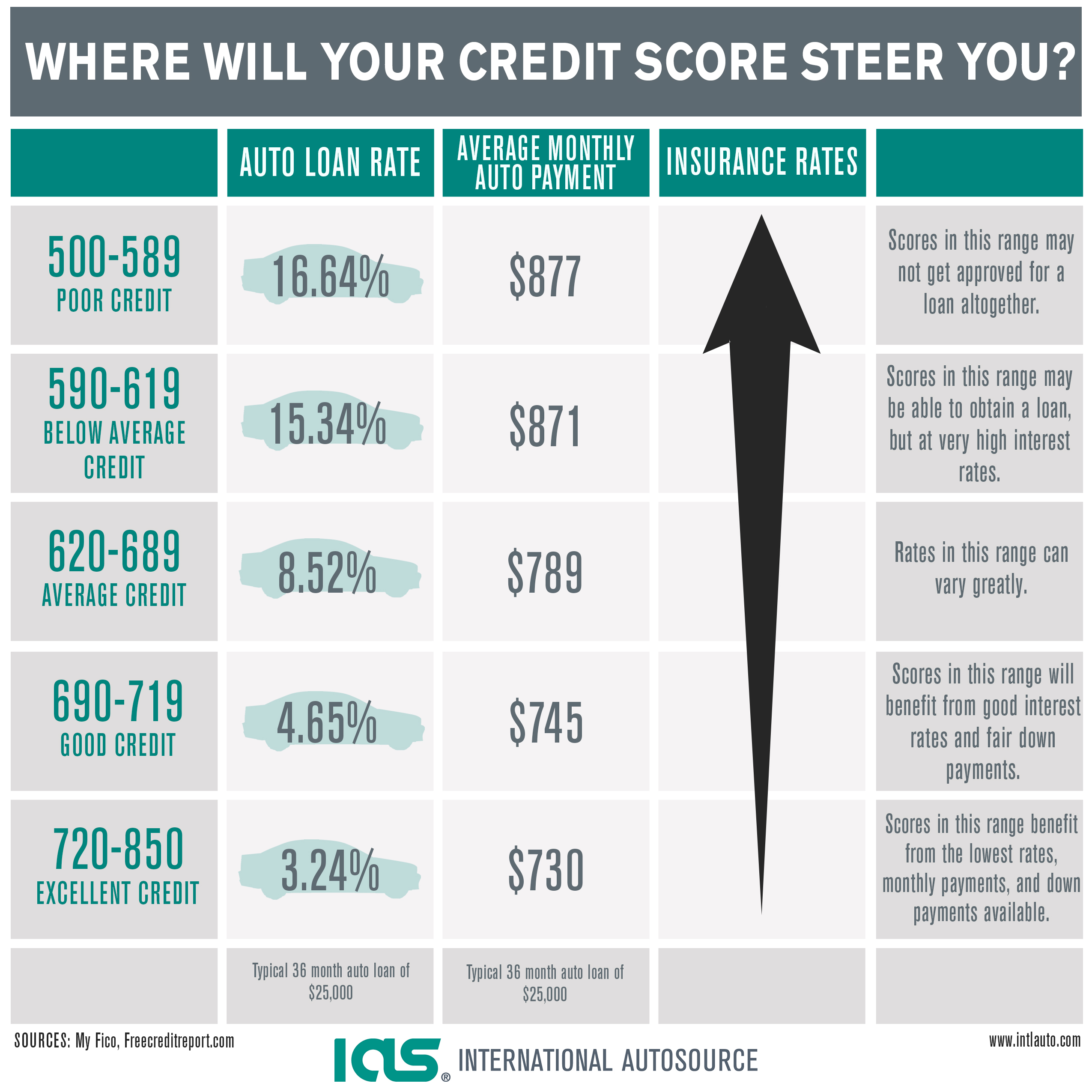 Credit Score Car Loan Interest Rate