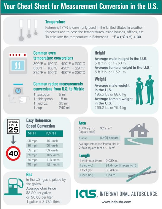click the image below to download your cheat sheet for measurement conversion in the us