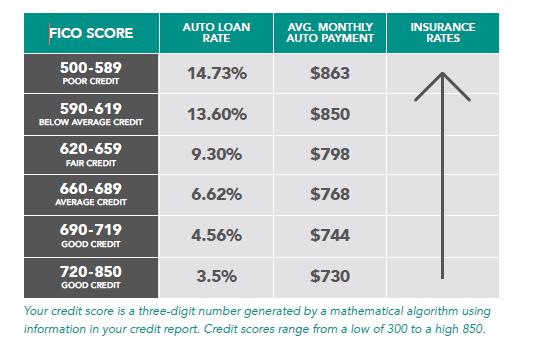 Building U.S. Credit History - FICO Score Chart